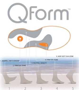 Q-Form
